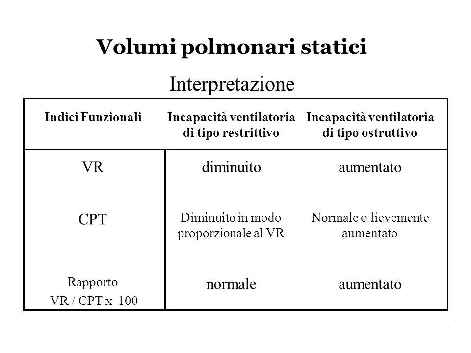 Volumi polmonari statici Interpretazione aumentatonormale Rapporto VR / CPT X 100 Normale o lievemente aumentato Diminuito in modo proporzionale al VR
