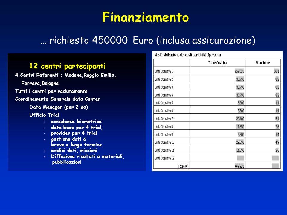 Finanziamento 4 Centri Referenti : Modena,Reggio Emilia, Ferrara,Bologna Tutti i centri per reclutamento Coordinamento Generale data Center Data Manag