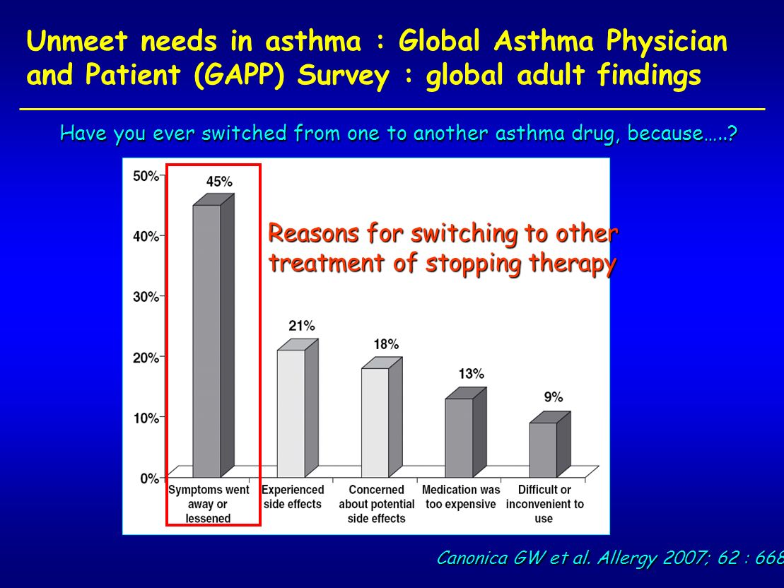 Unmeet needs in asthma : Global Asthma Physician and Patient (GAPP) Survey : global adult findings Canonica GW et al. Allergy 2007; 62 : 668 Reasons f