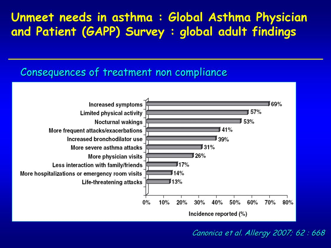 Unmeet needs in asthma : Global Asthma Physician and Patient (GAPP) Survey : global adult findings Canonica et al. Allergy 2007; 62 : 668 Consequences