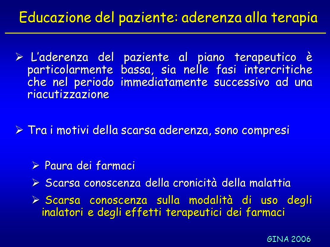 GINA 2006 Educazione del paziente: aderenza alla terapia Laderenza del paziente al piano terapeutico è particolarmente bassa, sia nelle fasi intercrit