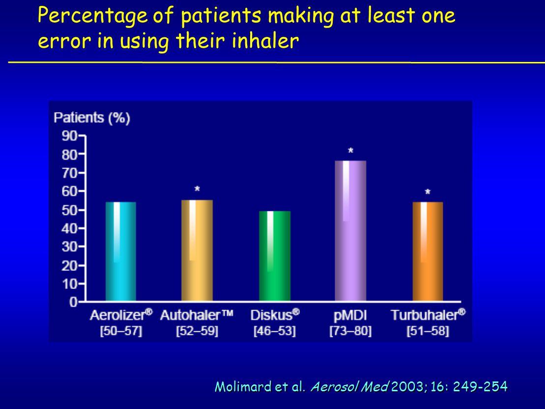 Molimard et al. Aerosol Med 2003; 16: 249-254 Percentage of patients making at least one error in using their inhaler