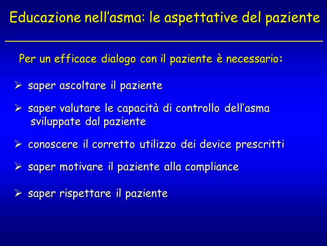 Educazione nellasma: le aspettative del paziente Per un efficace dialogo con il paziente è necessario Per un efficace dialogo con il paziente è necess