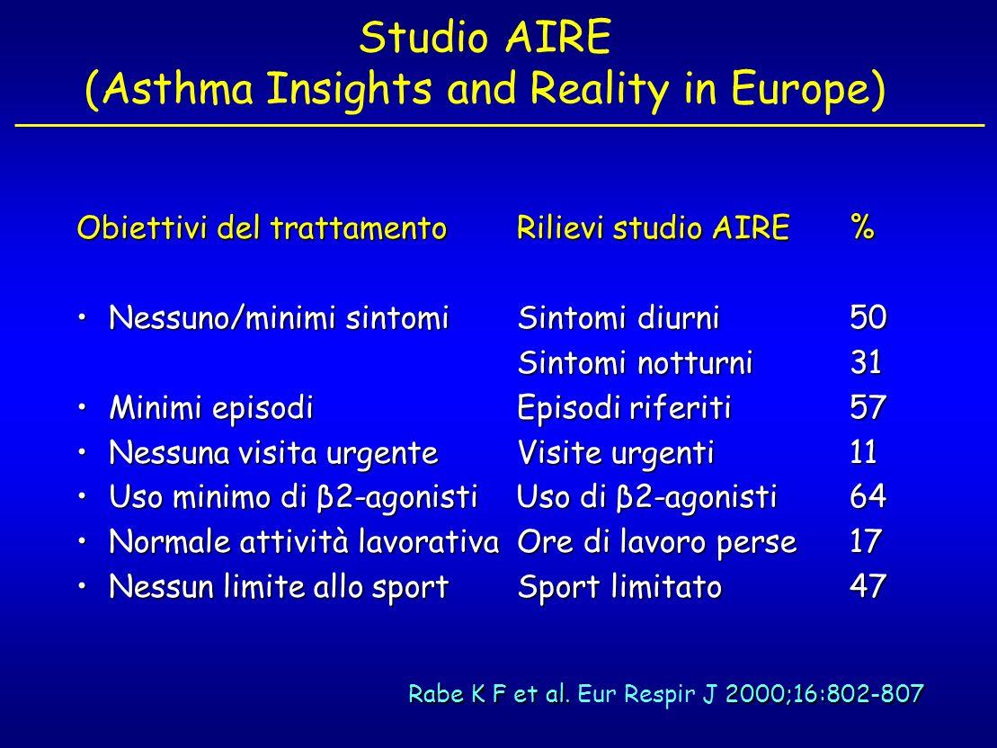 Studio AIRE (Asthma Insights and Reality in Europe) Obiettivi del trattamento Rilievi studio AIRE % Nessuno/minimi sintomi Sintomi diurni 50Nessuno/mi