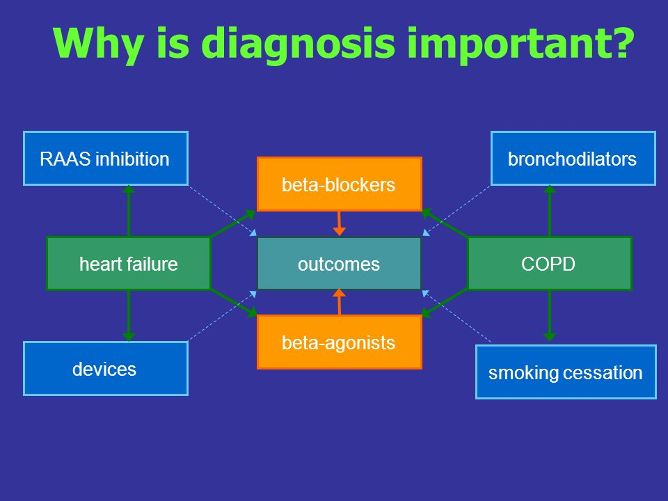 outcomes bronchodilators heart failure devices smoking cessation beta-blockers RAAS inhibition COPD beta-agonists Why is diagnosis important?