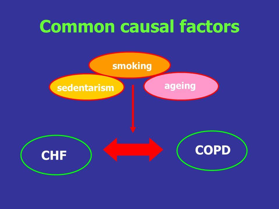 Common causal factors smoking ageing sedentarism CHF COPD
