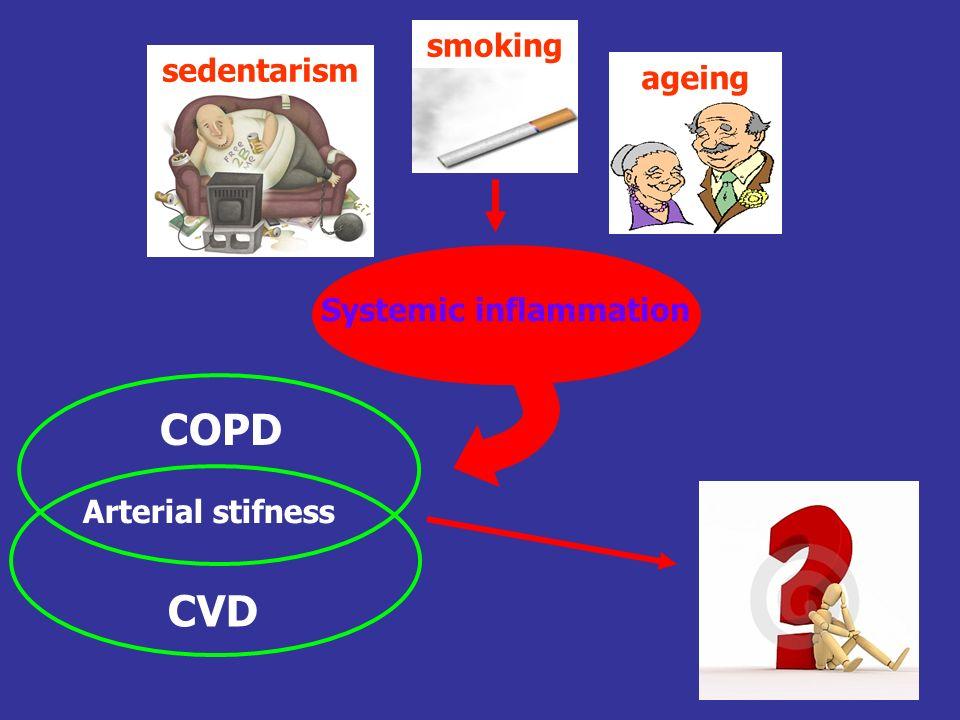 sedentarism Systemic inflammation Arterial stifness COPD CVD smoking ageing