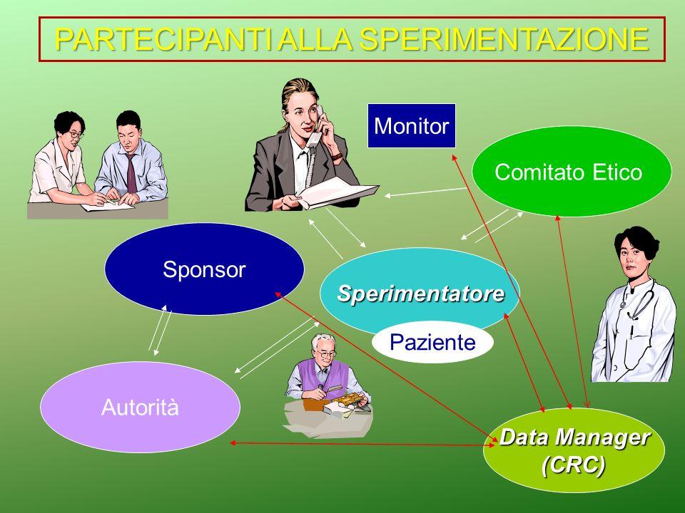 Comitato Etico Sperimentatore Sponsor Paziente Autorità Monitor Data Manager (CRC) PARTECIPANTI ALLA SPERIMENTAZIONE