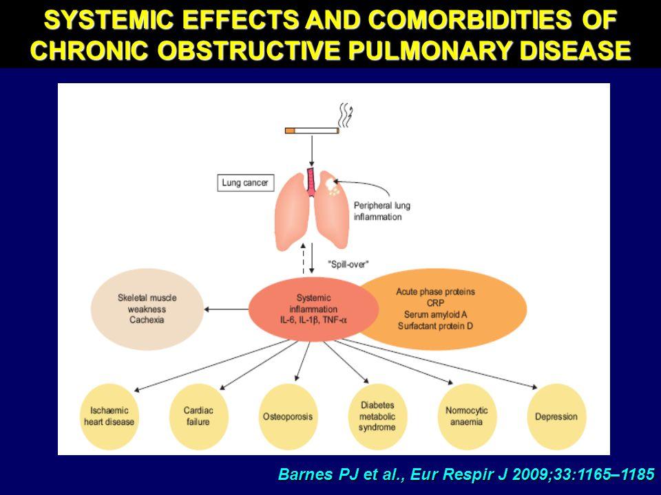 Barnes PJ et al., Eur Respir J 2009;33:1165–1185 SYSTEMIC EFFECTS AND COMORBIDITIES OF CHRONIC OBSTRUCTIVE PULMONARY DISEASE