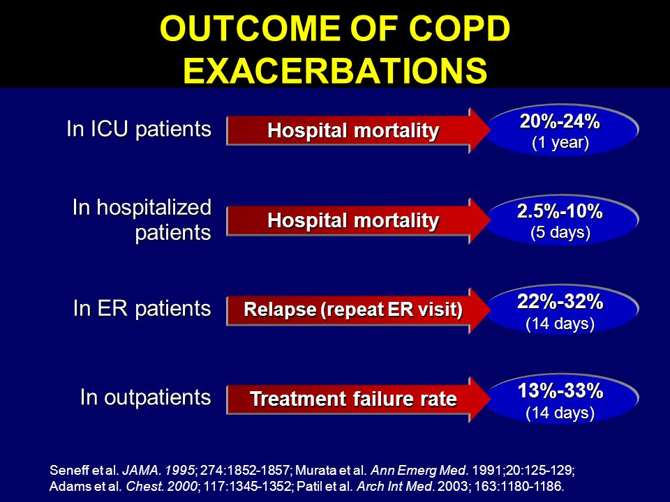 20%-24% (1 year) 2.5%-10% (5 days) 22%-32% (14 days) 13%-33% Hospital mortality Relapse (repeat ER visit) Treatment failure rate OUTCOME OF COPD EXACE