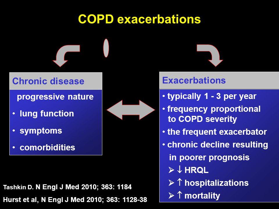 COPD Chronic disease Tashkin D. N Engl J Med 2010; 363: 1184 Hurst et al, N Engl J Med 2010; 363: 1128-38 progressive nature lung function symptoms co