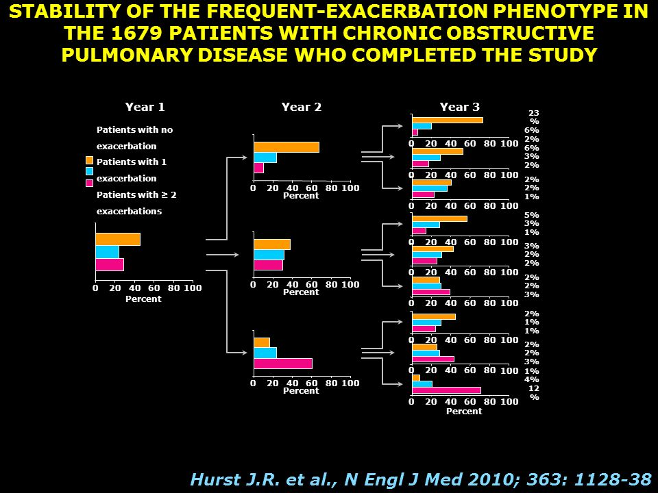 Breast Cancer Diseases - 2015 All Breast Cancers ER+ 65-75% HER2+ 15-20% Triple negative 15% HER3+ IGFR1+ p95+ 4% P53 mut 30-40 % FGFR1 Ampl 8% PTEN loss 30-50% PI3K mut 10% BRCA Mut 8%