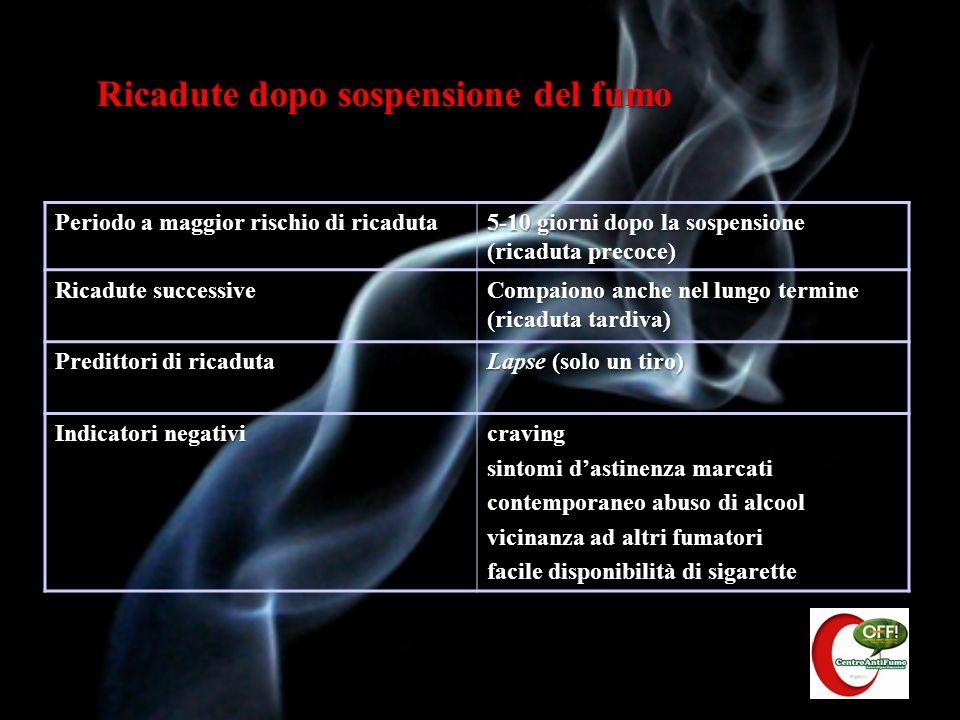 La nicotina agisce stimolando i RECETTORI NICOTINICI (un sottotipo dei recettori colinergici) presenti sulla superficie delle cellule, che riconoscono come neurotrasmettitore endogeno lacetilcolina (ACh).