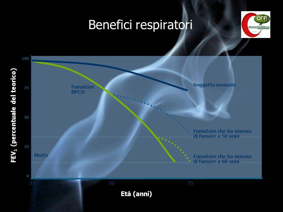 Benefici respiratori 0 25 50 100 255075 FEV 1 (percentuale del teorico) 75 Morte Soggetto normale Fumatore BPCO Fumatore che ha smesso di fumare a 50