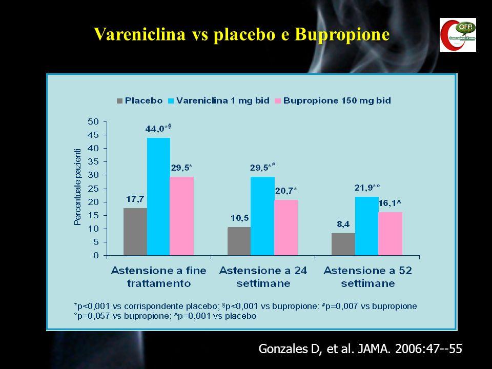 Jorenby et al. JAMA, 2006; 296: 56-63 Vareniclina vs placebo e Bupropione