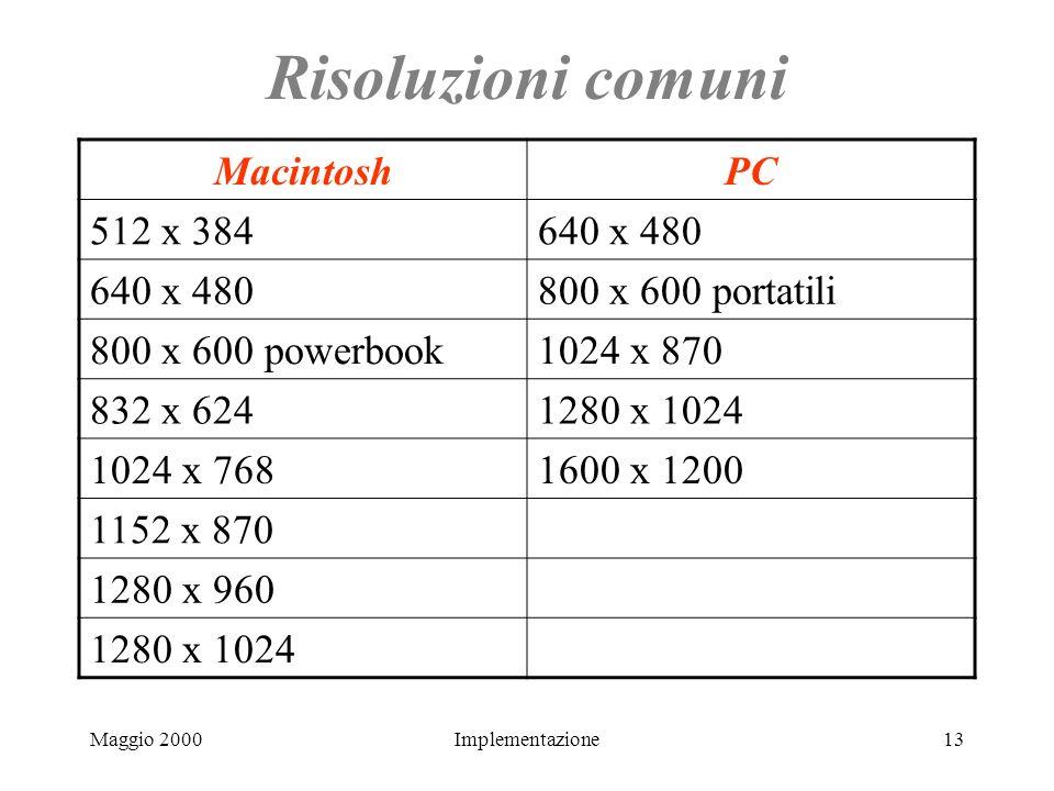 Maggio 2000Implementazione13 Risoluzioni comuni MacintoshPC 512 x 384640 x 480 800 x 600 portatili 800 x 600 powerbook1024 x 870 832 x 6241280 x 1024