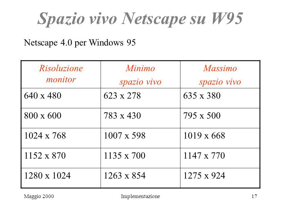 Maggio 2000Implementazione17 Spazio vivo Netscape su W95 Risoluzione monitor Minimo spazio vivo Massimo spazio vivo 640 x 480623 x 278635 x 380 800 x