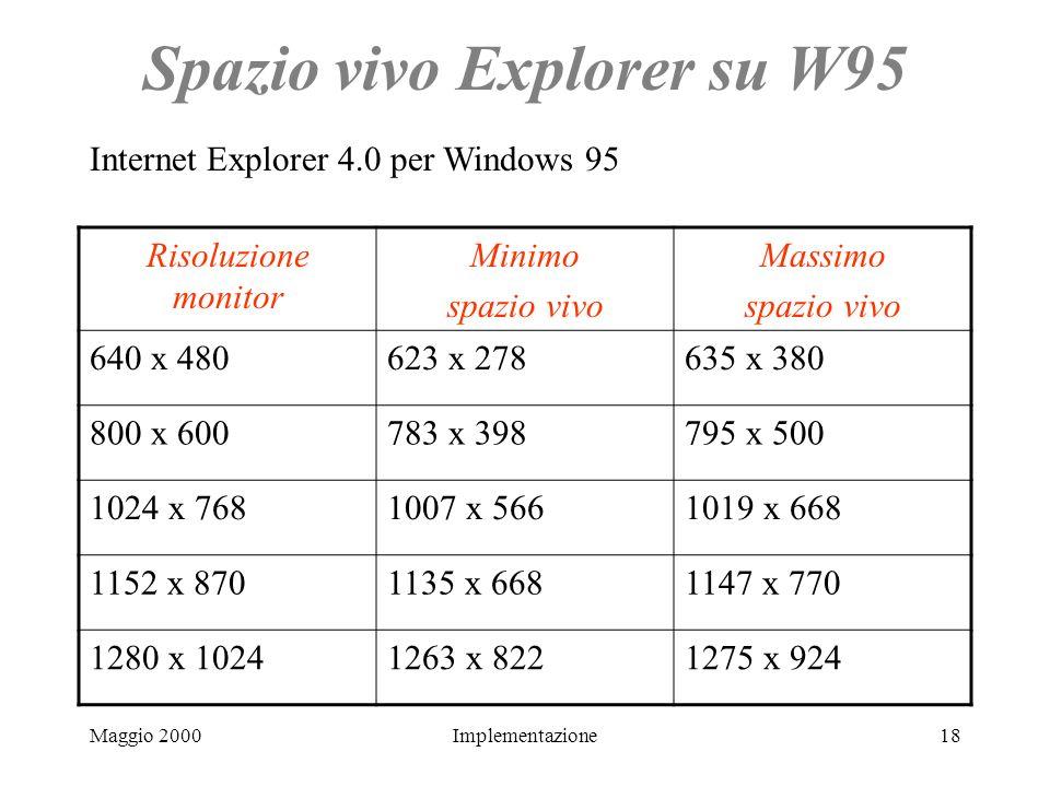 Maggio 2000Implementazione18 Spazio vivo Explorer su W95 Risoluzione monitor Minimo spazio vivo Massimo spazio vivo 640 x 480623 x 278635 x 380 800 x