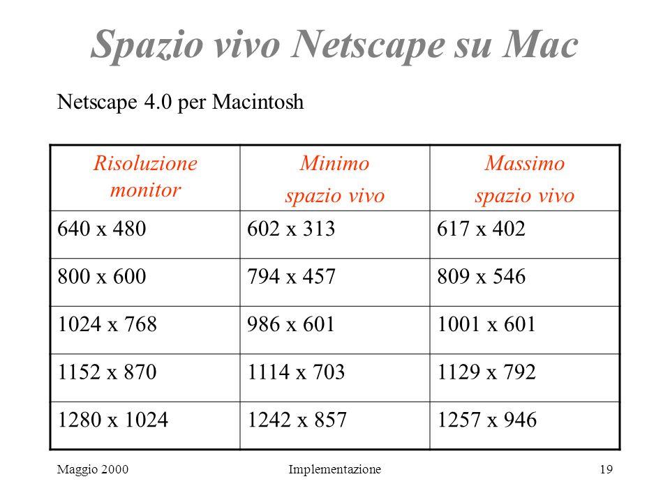 Maggio 2000Implementazione19 Spazio vivo Netscape su Mac Risoluzione monitor Minimo spazio vivo Massimo spazio vivo 640 x 480602 x 313617 x 402 800 x