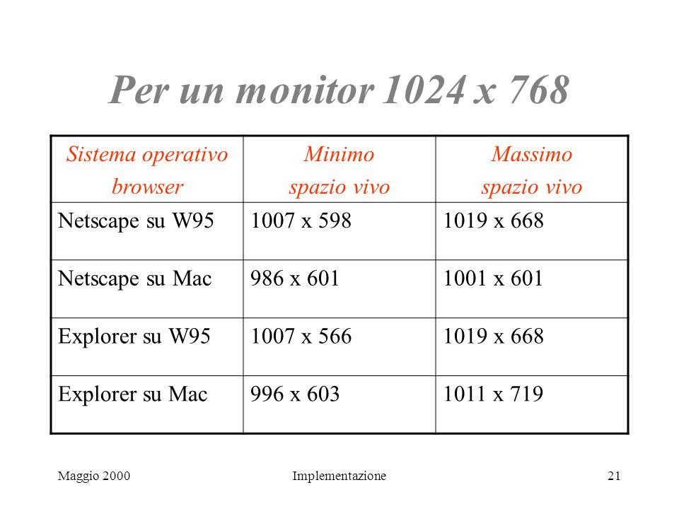 Maggio 2000Implementazione21 Per un monitor 1024 x 768 Sistema operativo browser Minimo spazio vivo Massimo spazio vivo Netscape su W951007 x 5981019