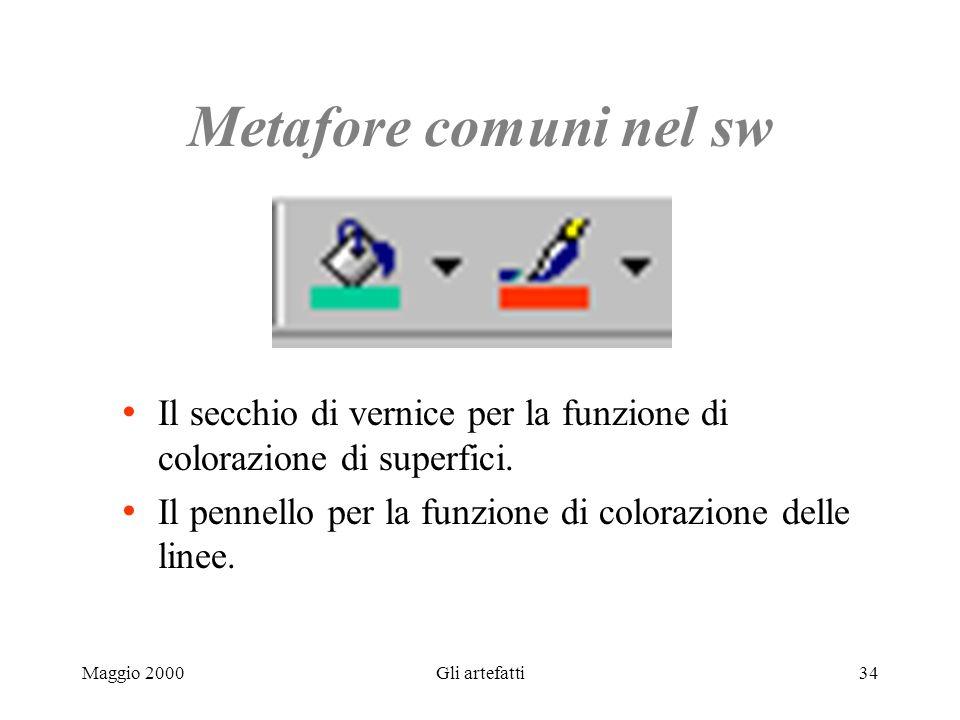 Maggio 2000Gli artefatti34 Metafore comuni nel sw Il secchio di vernice per la funzione di colorazione di superfici. Il pennello per la funzione di co