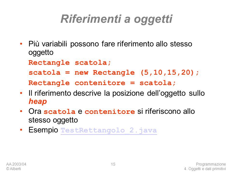 AA 2003/04 © Alberti Programmazione 4. Oggetti e dati primitivi 15 Riferimenti a oggetti Più variabili possono fare riferimento allo stesso oggetto Re