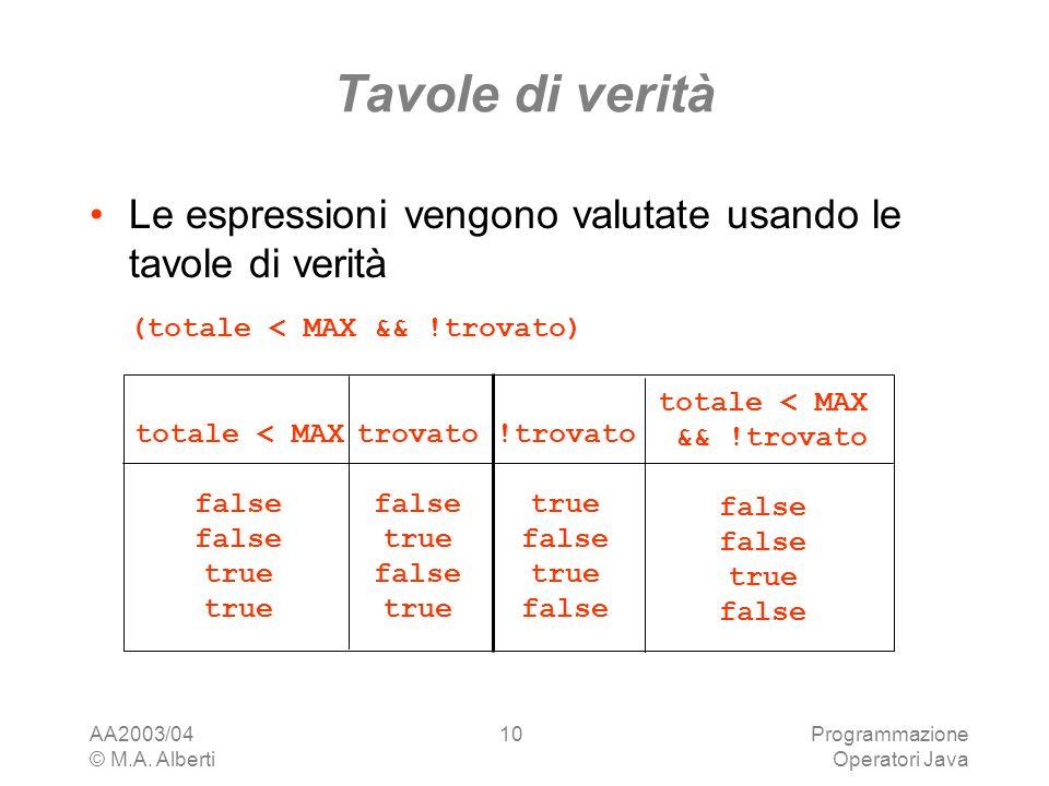 AA2003/04 © M.A. Alberti Programmazione Operatori Java 10 Tavole di verità Le espressioni vengono valutate usando le tavole di verità (totale < MAX &&