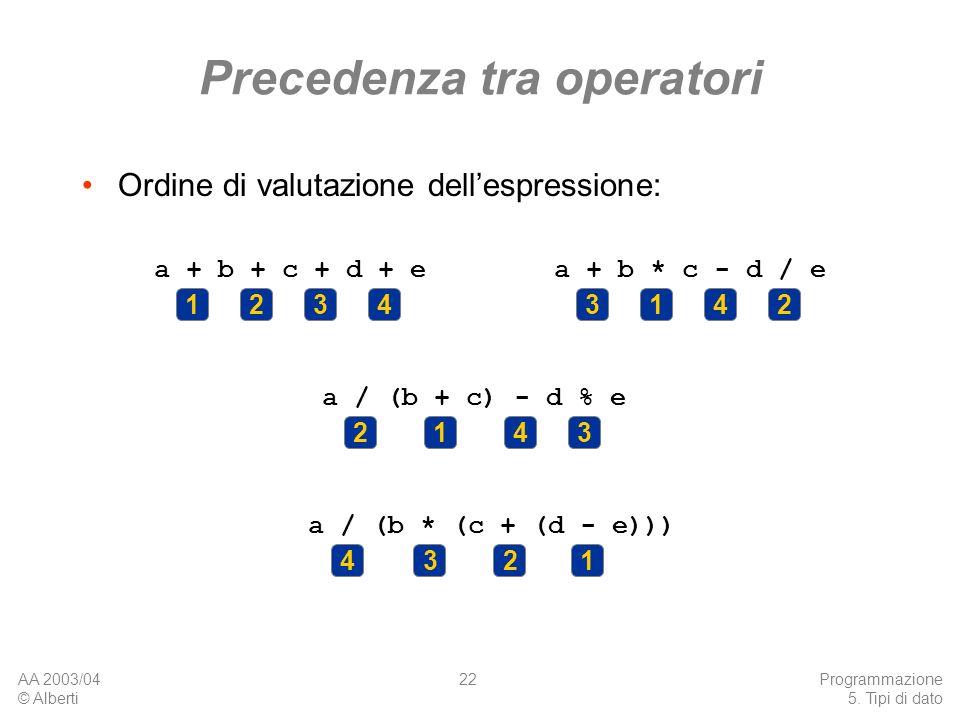 AA 2003/04 © Alberti Programmazione 5. Tipi di dato 22 Precedenza tra operatori Ordine di valutazione dellespressione: a + b + c + d + e 1432 a + b *