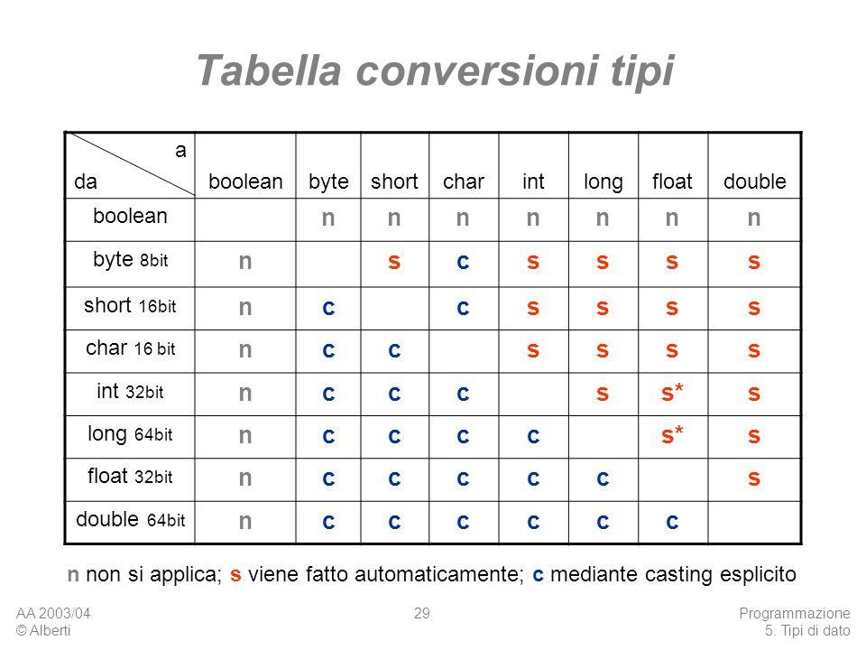 AA 2003/04 © Alberti Programmazione 5. Tipi di dato 29 Tabella conversioni tipi a dabooleanbyteshortcharintlongfloatdouble boolean nnnnnnn byte 8bit n