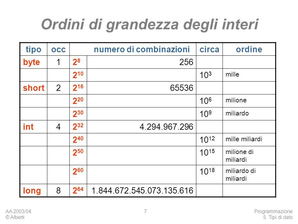 AA 2003/04 © Alberti Programmazione 5. Tipi di dato 7 Ordini di grandezza degli interi tipooccnumero di combinazionicircaordine byte12828 256 2 10 10