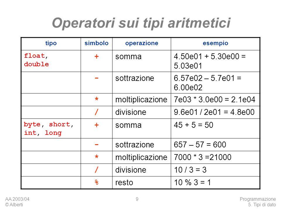 AA 2003/04 © Alberti Programmazione 5. Tipi di dato 9 Operatori sui tipi aritmetici tiposimbolooperazioneesempio float, double + somma4.50e01 + 5.30e0