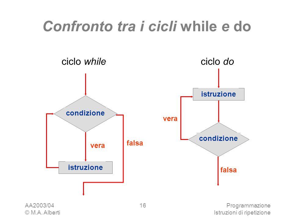 AA2003/04 © M.A. Alberti Programmazione Istruzioni di ripetizione 16 Confronto tra i cicli while e do vera condizione istruzione falsa ciclo do istruz