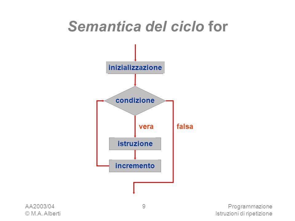 AA2003/04 © M.A. Alberti Programmazione Istruzioni di ripetizione 9 Semantica del ciclo for istruzione vera condizione falsa incremento inizializzazio
