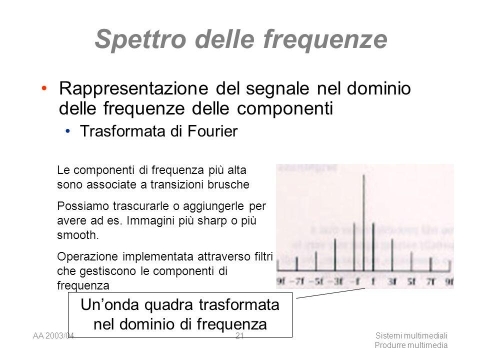 AA 2003/04Sistemi multimediali Produrre multimedia 21 Spettro delle frequenze Rappresentazione del segnale nel dominio delle frequenze delle component