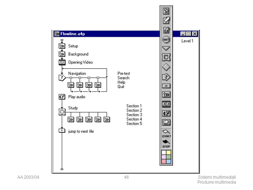 AA 2003/04Sistemi multimediali Produrre multimedia 46
