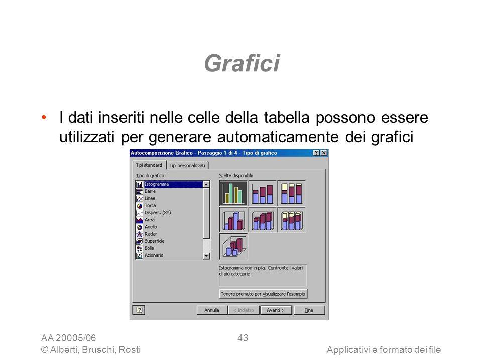 AA 20005/06 © Alberti, Bruschi, RostiApplicativi e formato dei file 43 Grafici I dati inseriti nelle celle della tabella possono essere utilizzati per