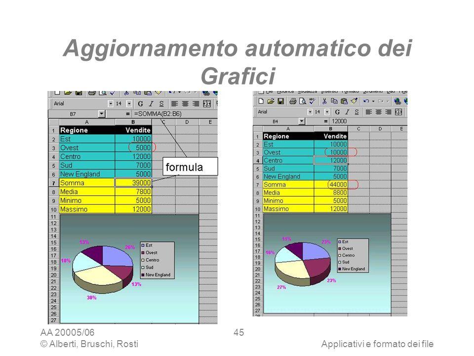 AA 20005/06 © Alberti, Bruschi, RostiApplicativi e formato dei file 45 Aggiornamento automatico dei Grafici