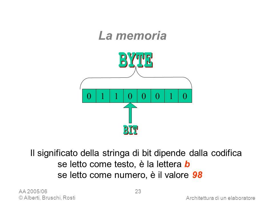 AA 2005/06 © Alberti, Bruschi, RostiArchitettura di un elaboratore 23 La memoria 01100010 Il significato della stringa di bit dipende dalla codifica se letto come testo, è la lettera b se letto come numero, è il valore 98