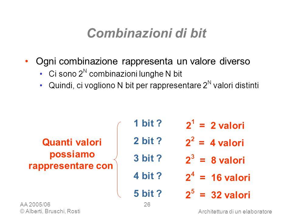 AA 2005/06 © Alberti, Bruschi, RostiArchitettura di un elaboratore 26 Combinazioni di bit Ogni combinazione rappresenta un valore diverso Ci sono 2 N combinazioni lunghe N bit Quindi, ci vogliono N bit per rappresentare 2 N valori distinti 2 1 = 2 valori 2 2 = 4 valori 2 3 = 8 valori 2 4 = 16 valori 2 5 = 32 valori 1 bit .