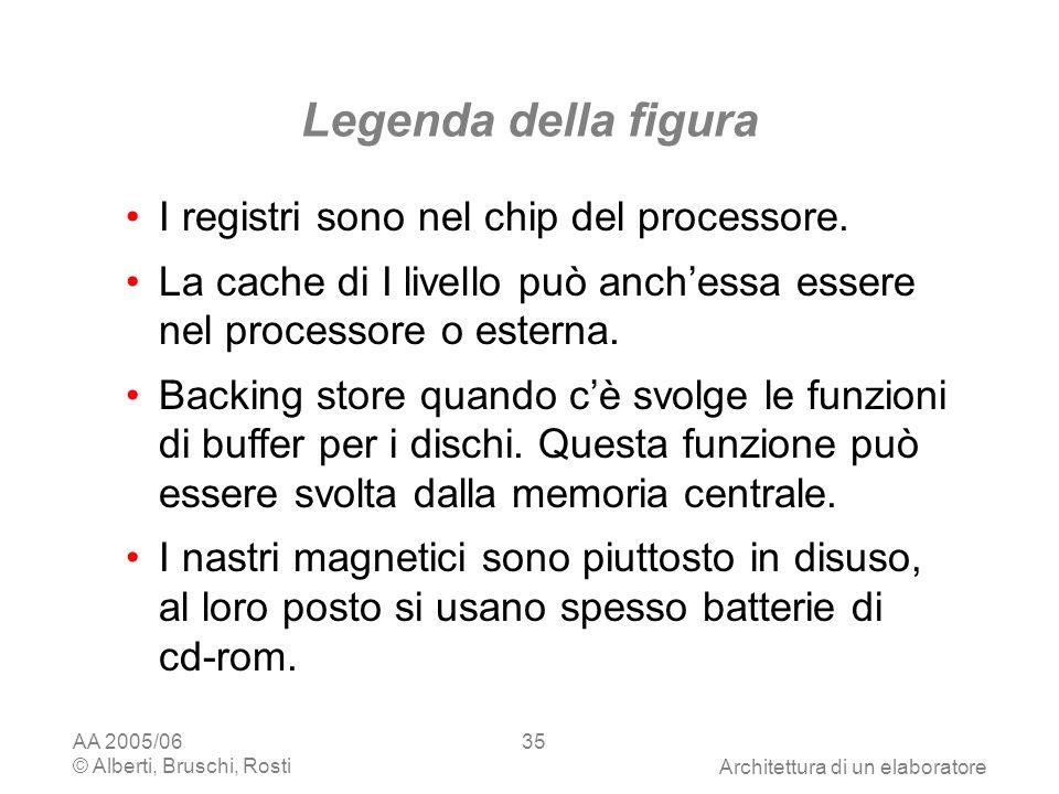 AA 2005/06 © Alberti, Bruschi, RostiArchitettura di un elaboratore 35 Legenda della figura I registri sono nel chip del processore.