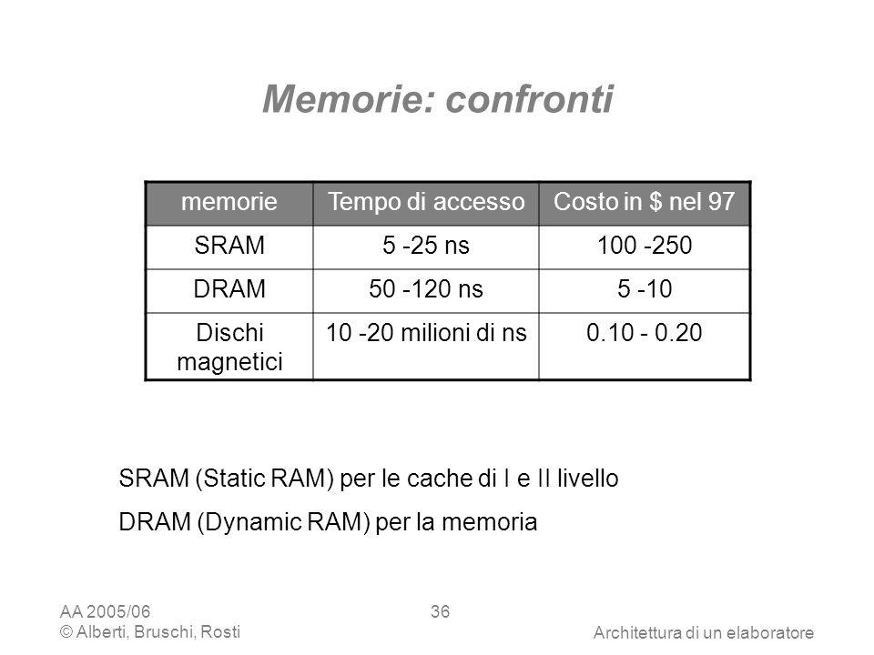 AA 2005/06 © Alberti, Bruschi, RostiArchitettura di un elaboratore 36 Memorie: confronti SRAM (Static RAM) per le cache di I e II livello DRAM (Dynamic RAM) per la memoria memorieTempo di accessoCosto in $ nel 97 SRAM5 -25 ns100 -250 DRAM50 -120 ns5 -10 Dischi magnetici 10 -20 milioni di ns0.10 - 0.20