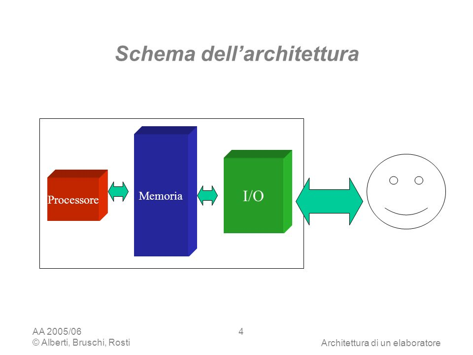 AA 2005/06 © Alberti, Bruschi, RostiArchitettura di un elaboratore 45 I dispositivi di I/O monitor tastiera memoria principale processore dischetto disco rigido Le periferiche di input e output consentono interazione schermi tastiere mouse scanner touch screen