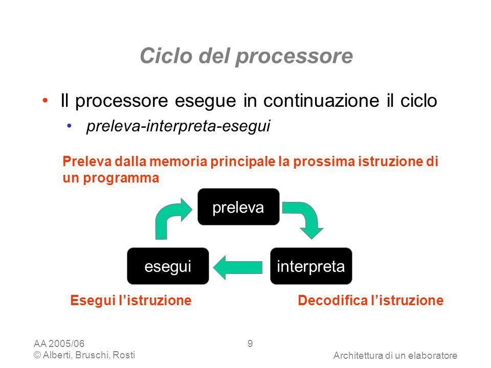 AA 2005/06 © Alberti, Bruschi, RostiArchitettura di un elaboratore 20 Un processore