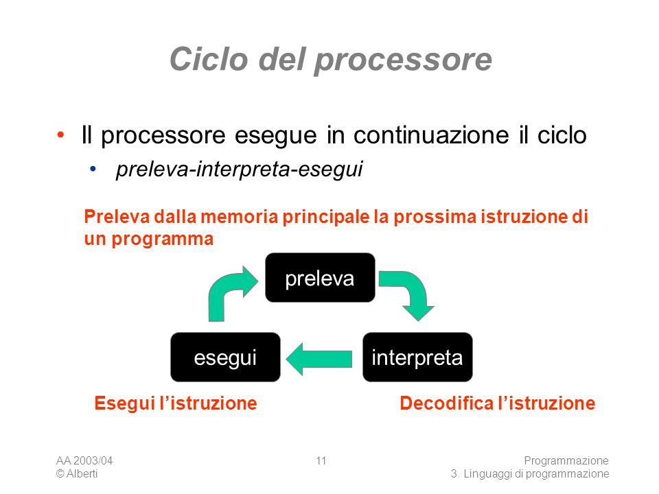 AA 2003/04 © Alberti Programmazione 3. Linguaggi di programmazione 11 Ciclo del processore Il processore esegue in continuazione il ciclo preleva-inte