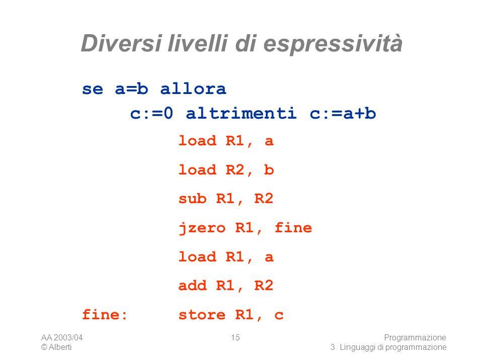AA 2003/04 © Alberti Programmazione 3. Linguaggi di programmazione 15 Diversi livelli di espressività se a=b allora c:=0 altrimenti c:=a+b load R1, a