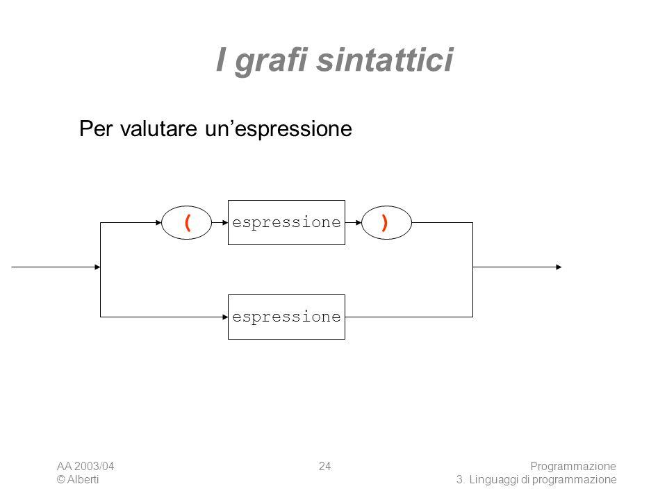 AA 2003/04 © Alberti Programmazione 3. Linguaggi di programmazione 24 I grafi sintattici Per valutare unespressione )( espressione