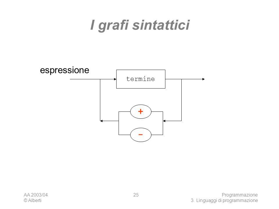 AA 2003/04 © Alberti Programmazione 3. Linguaggi di programmazione 25 I grafi sintattici espressione - termine +