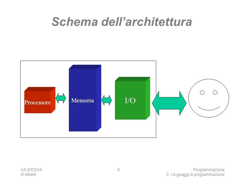 AA 2003/04 © Alberti Programmazione 3. Linguaggi di programmazione 8 Schema dellarchitettura Processore Memoria I/O