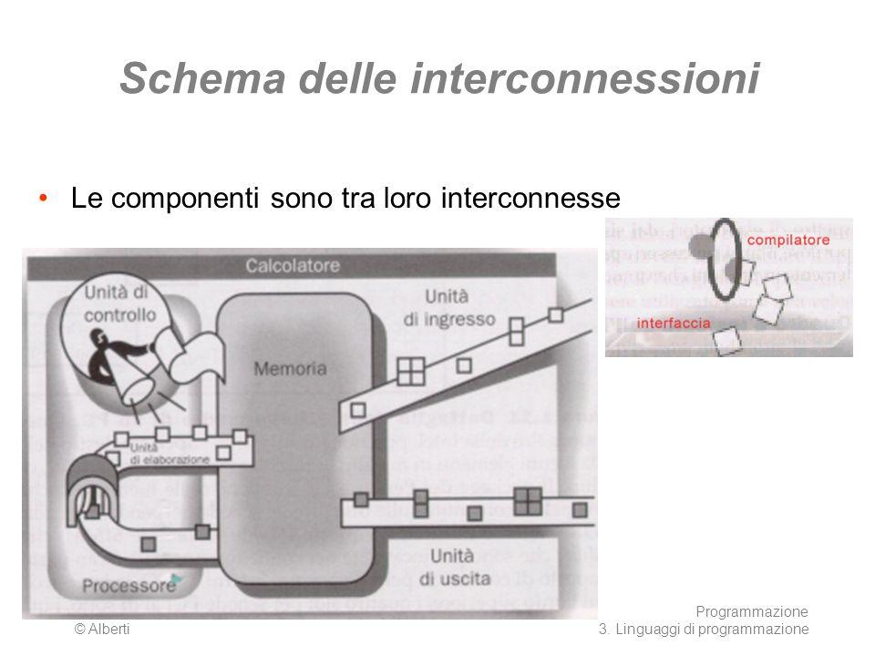 AA 2003/04 © Alberti Programmazione 3. Linguaggi di programmazione 9 Schema delle interconnessioni Le componenti sono tra loro interconnesse