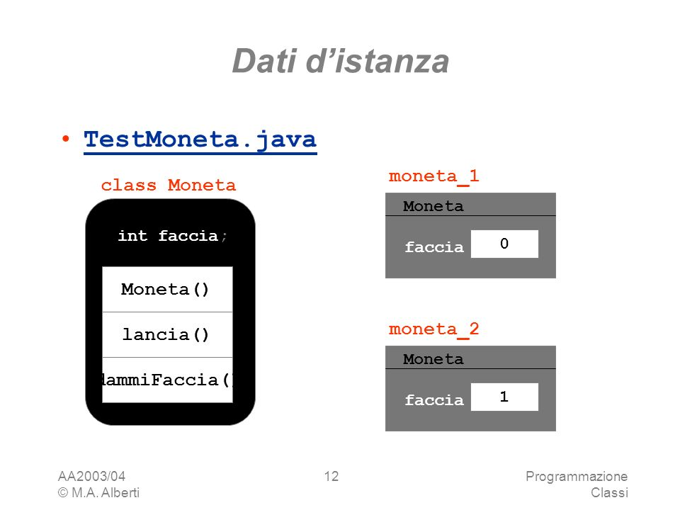 AA2003/04 © M.A. Alberti Programmazione Classi 12 Dati distanza TestMoneta.java faccia 0 moneta_1 Moneta() lancia() dammiFaccia() int faccia; class Mo